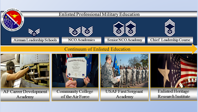 Continuum of Enlisted Education