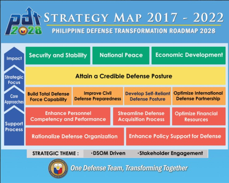 Though the Philippine Defense Reform (PDR) officially ended in June 2016, a new program, the Philippine Defense Transformation Roadmap (PDTR) 2028 is expected to carry on the institutionalization of the reform measures begun under the PDR.