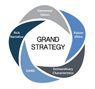 Does Grand Strategy Matter?