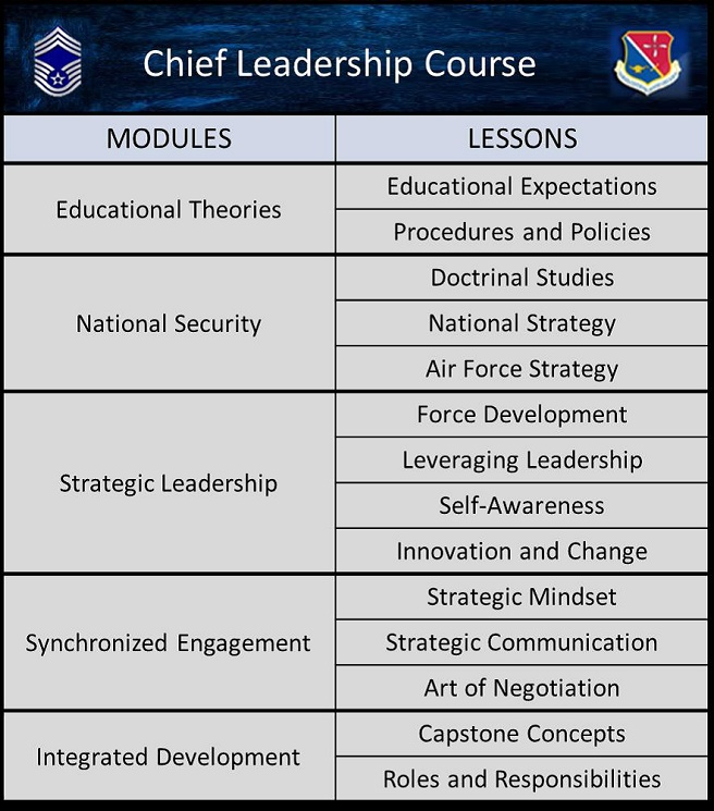 Chief Master Sergeant Leadership Course