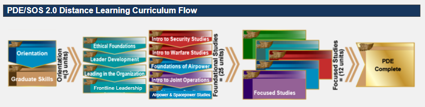 PDE/SOS 2.0 Distance Learning Curriculum Flow