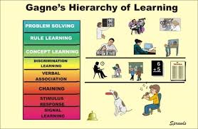 Gagne's Hierarchy of Learning